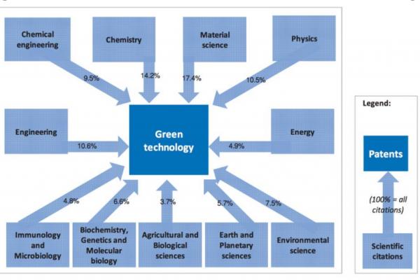 Accélérer l'innovation propre dans les secteurs de l'énergie et des ressources naturelles au Canada - Le rôle des politiques et des institutions publiques.
